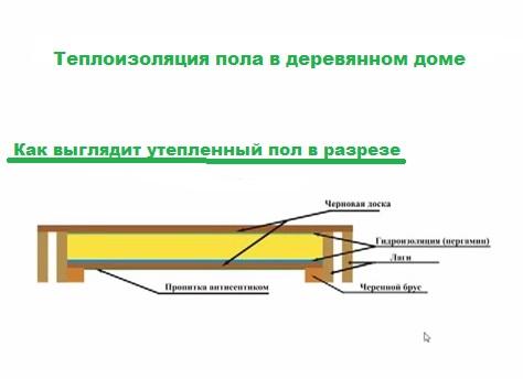 Спб гидроизоляции пленка для